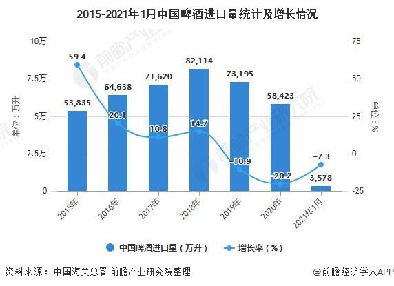 2015-2021年1月中国啤酒进口量统计及增长情况
