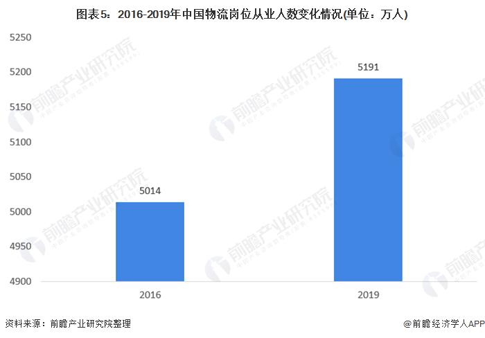 圖表5:2016-2019年中國物流崗位從業人數變化情況(單位:萬人)