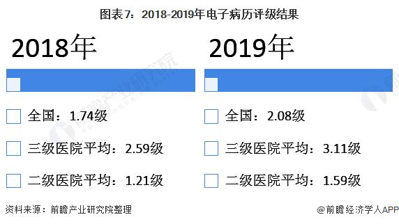 圖表7:2018-2019年電子病歷評級結果