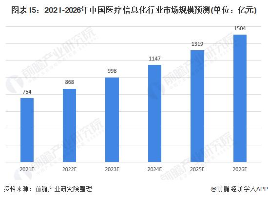 圖表15:2021-2026年中國醫療信息化行業市場規模預測(單位:億元)