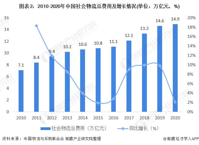 圖表2:2010-2020年中國社會物流總費用及增長情況(單位:萬億元,%)