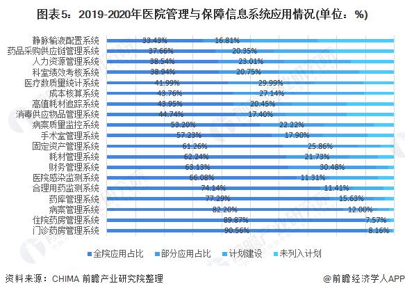 圖表5:2019-2020年醫院管理與保障信息系統應用情況(單位:%)