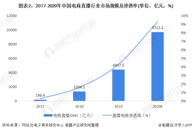 图表2:2017-2020年中国电商直播行业市场规模及渗透率(单位:亿元,%)