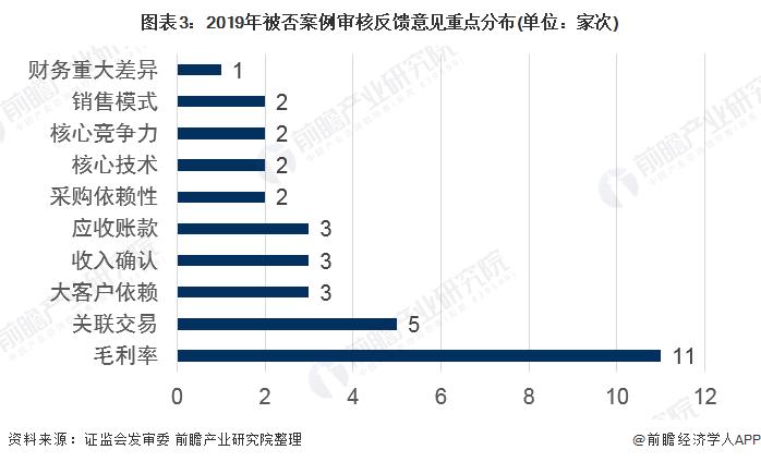 图表3:2019年被否案例审核反馈意见重点分布(单位:家次)