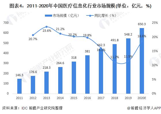圖表4:2011-2020年中國醫療信息化行業市場規模(單位:億元,%)