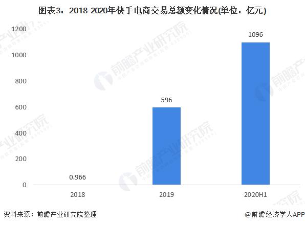 图表3:2018-2020年快手电商交易总额变化情况(单位:亿元)