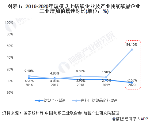 图表1:2016-2020年规模以上纺织企业及产业用纺织品企业工业增加值增速对比(单位:%)