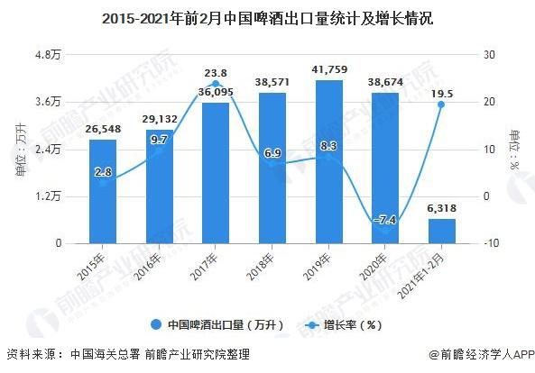 2015-2021年前2月中国啤酒出口量统计及增长情况
