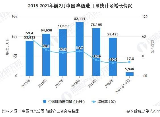 2015-2021年前2月中国啤酒进口量统计及增长情况