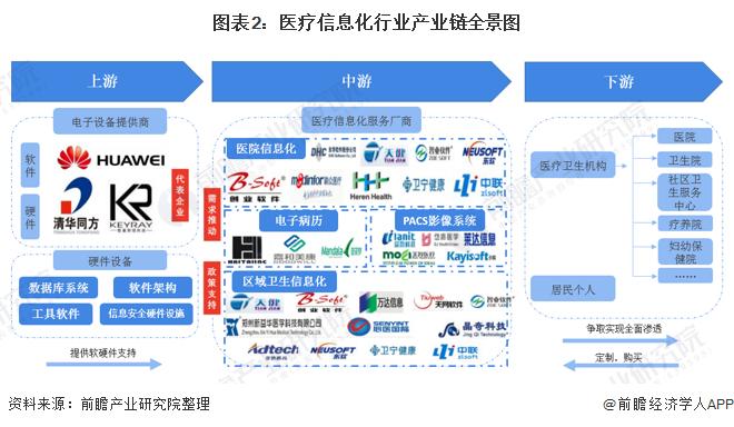 圖表2:醫療信息化行業產業鏈全景圖