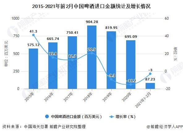 2015-2021年前2月中国啤酒进口金额统计及增长情况