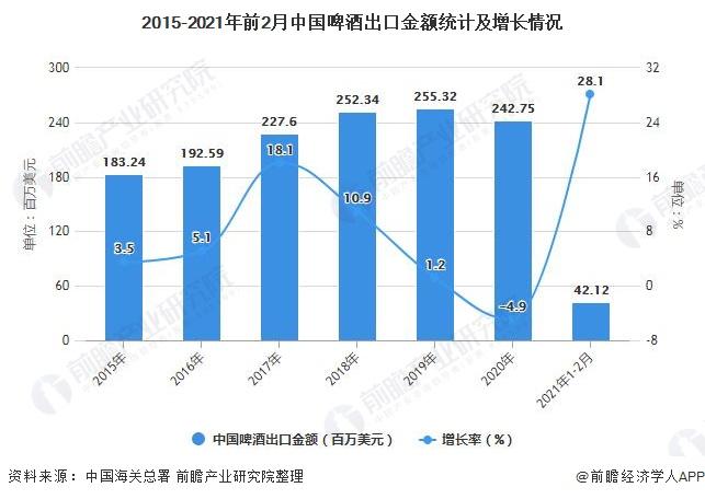 2015-2021年前2月中国啤酒出口金额统计及增长情况