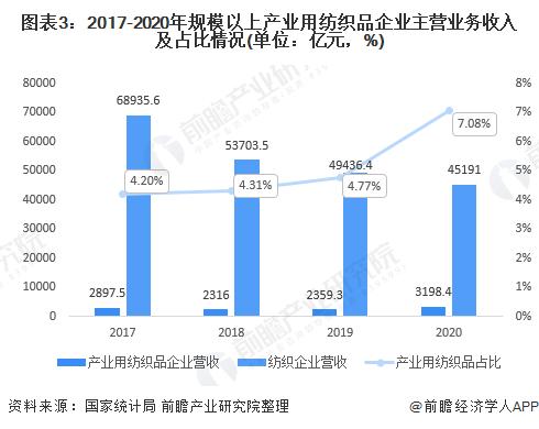 图表3:2017-2020年规模以上产业用纺织品企业主营业务收入及占比情况(单位:亿元,%)