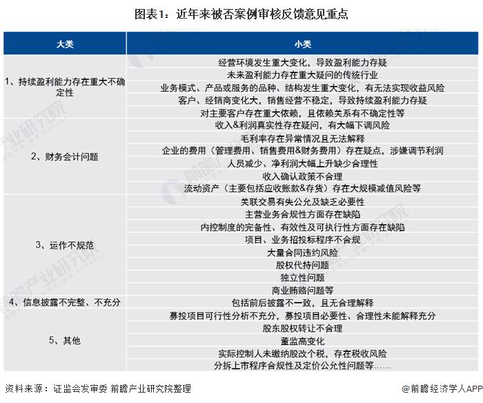 图表1:近年来被否案例审核反馈意见重点