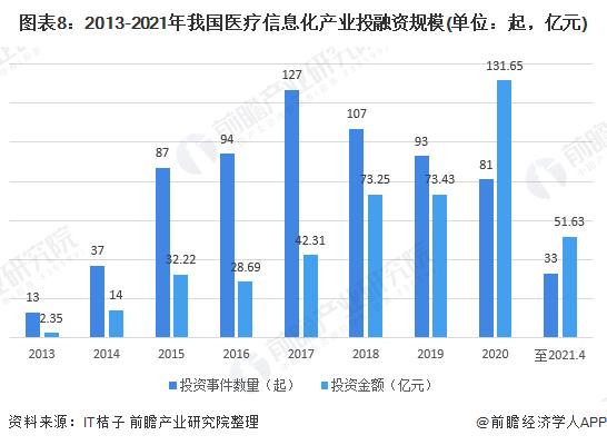 圖表8:2013-2021年我國醫療信息化產業投融資規模(單位:起,億元)