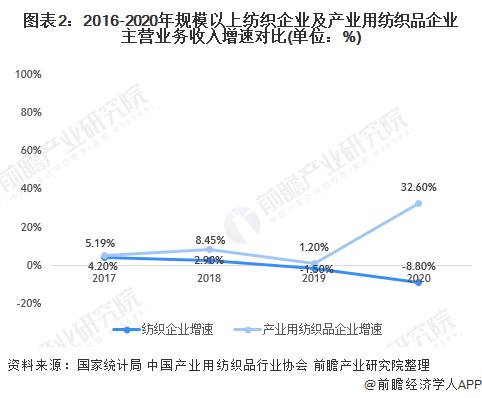 图表2:2016-2020年规模以上纺织企业及产业用纺织品企业主营业务收入增速对比(单位:%)