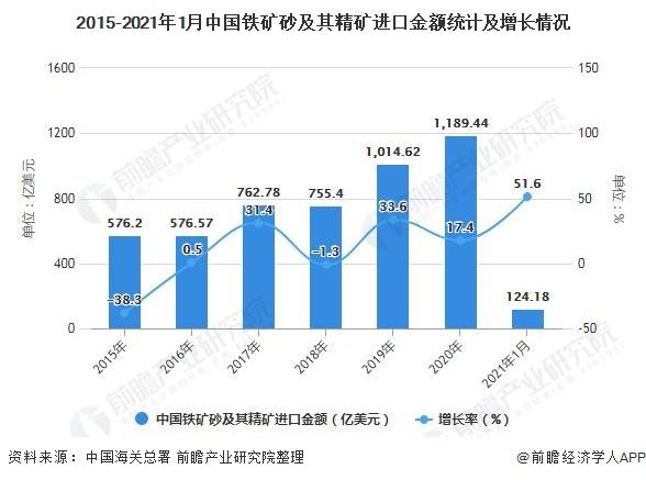 2015-2021年1月中国铁矿砂及其精矿进口金额统计及增长情况