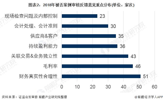 图表2:2018年被否案例审核反馈意见重点分布(单位:家次)