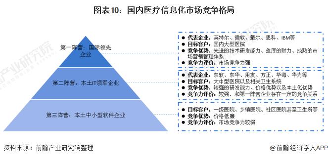 圖表10:國內醫療信息化市場競爭格局