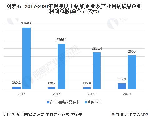 图表4:2017-2020年规模以上纺织企业及产业用纺织品企业利润总额(单位:亿元)