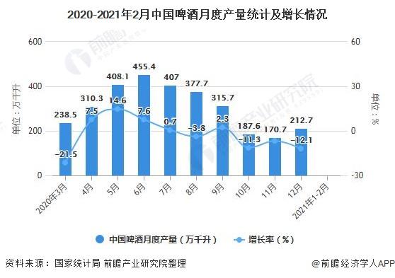 2020-2021年2月中国啤酒月度产量统计及增长情况