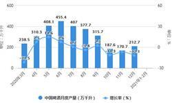 2021年1-2月中国啤酒行业产量规模及进出口情况分析 累计<em>出口量</em>突破6000万升
