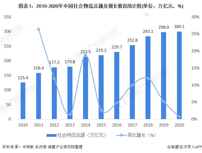 圖表1:2010-2020年中國社會物流總額及增長情況統計圖(單位:萬億元,%)