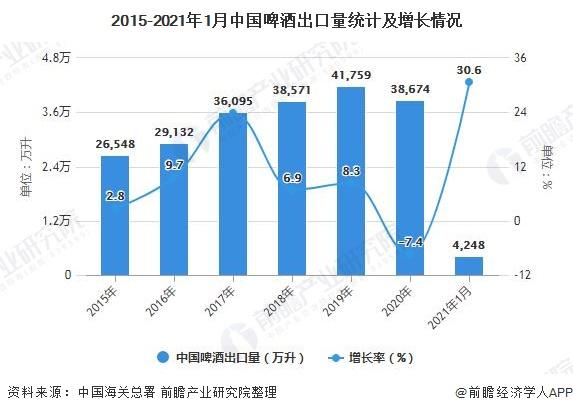 2015-2021年1月中国啤酒出口量统计及增长情况