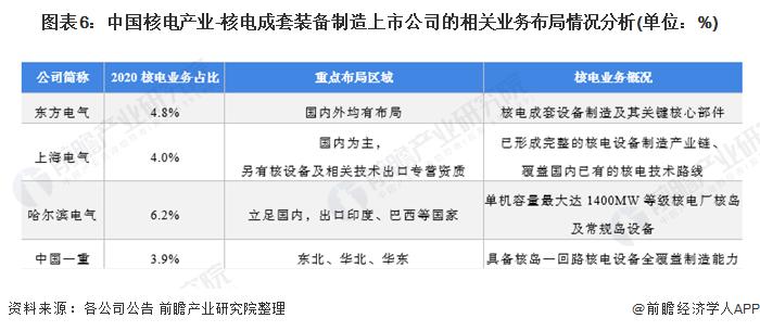图表6:中国核电产业-核电成套装备制造上市公司的相关业务布局情况分析(单位:%)