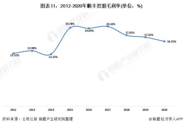 圖表11:2012-2020年順豐控股毛利率(單位:%)