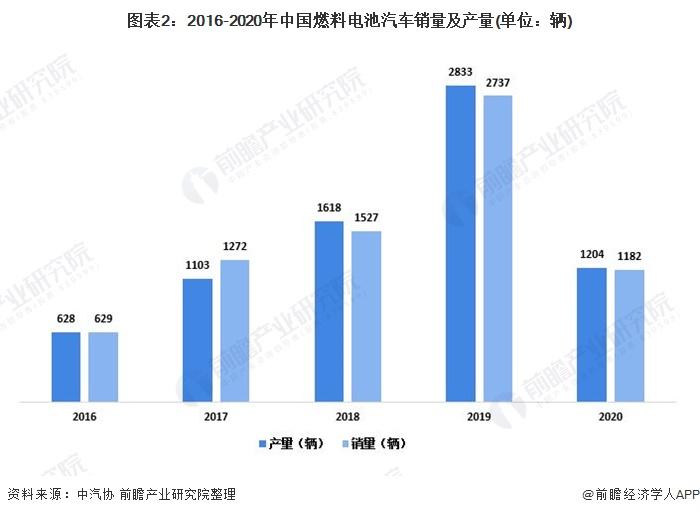 图表2:2016-2020年中国燃料电池汽车销量及产量(单位:辆)