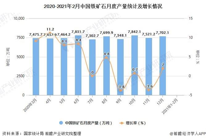 2020-2021年2月中国铁矿石月度产量统计及增长情况