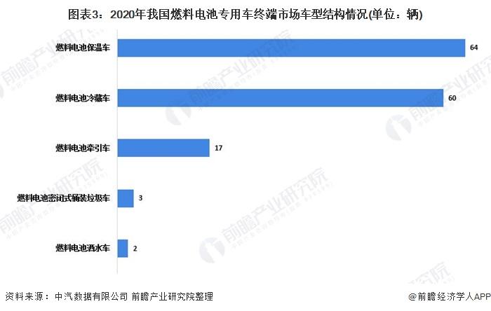 图表3:2020年我国燃料电池专用车终端市场车型结构情况(单位:辆)