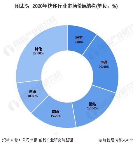 圖表5:2020年快遞行業市場份額結構(單位:%)