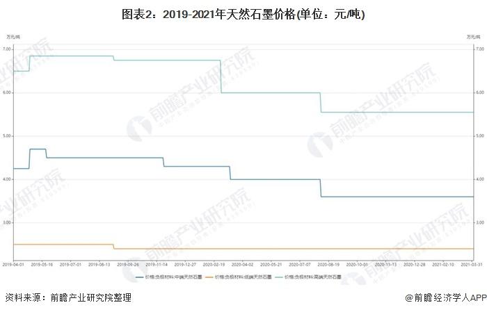 图表2:2019-2021年天然石墨价格(单位:元/吨)