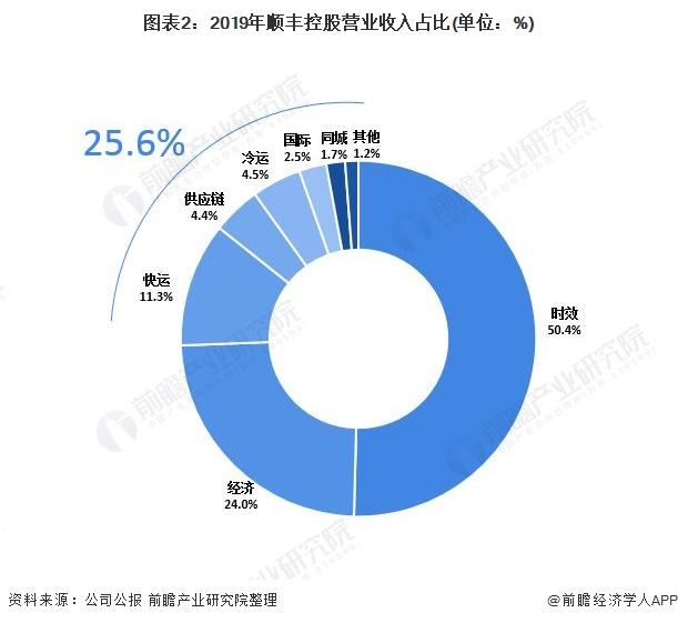 圖表2:2019年順豐控股營業收入占比(單位:%)