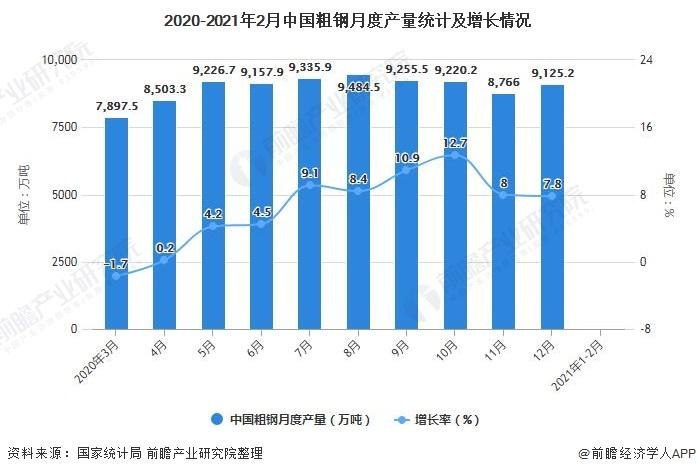 2020-2021年2月中国粗钢月度产量统计及增长情况