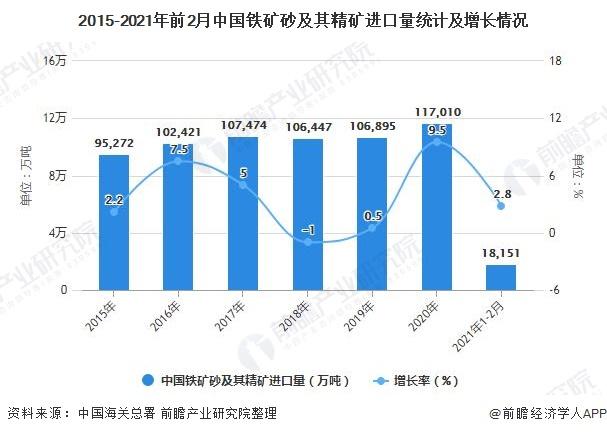 2015-2021年前2月中国铁矿砂及其精矿进口量统计及增长情况