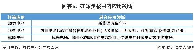 图表5:硅碳负极材料应用领域