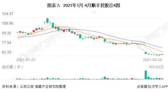 圖表7:2021年1月-4月順豐控股日K圖