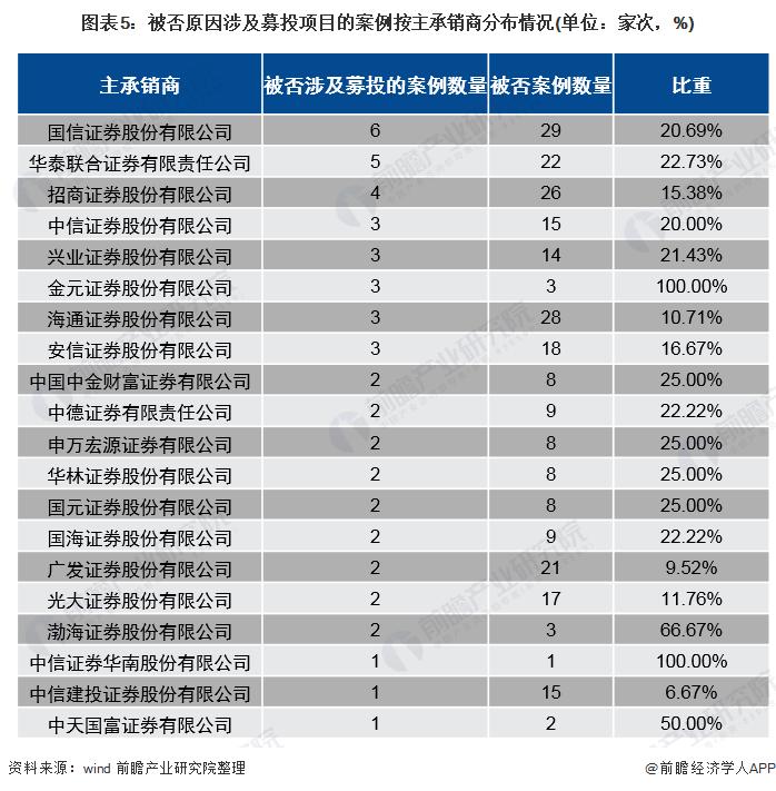 图表5:被否原因涉及募投项目的案例按主承销商分布情况(单位:家次,%)