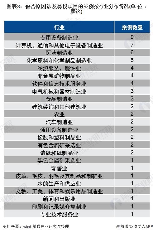 图表3:被否原因涉及募投项目的案例按行业分布情况(单位:家次)
