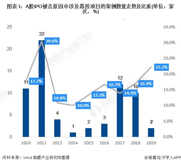 图表1:A股IPO被否原因中涉及募投项目的案例数量走势及比重(单位:家次,%)