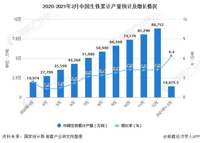 2020-2021年2月中国生铁累计产量统计及增长情况