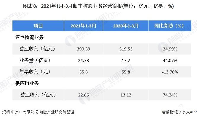 圖表8:2021年1月-3月順豐控股業務經營簡報(單位:億元,億票,%)