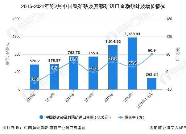 2015-2021年前2月中国铁矿砂及其精矿进口金额统计及增长情况