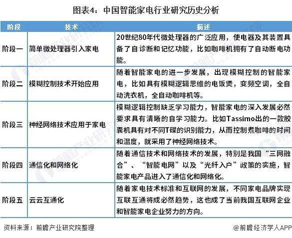 图表4:中国智能家电行业研究历史分析