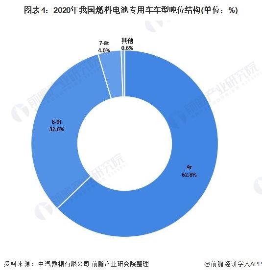 图表4:2020年我国燃料电池专用车车型吨位结构(单位:%)