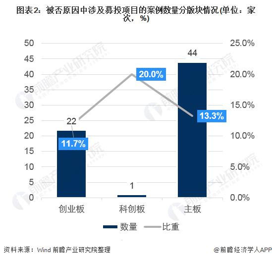 图表2:被否原因中涉及募投项目的案例数量分版块情况(单位:家次,%)