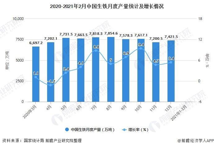 2020-2021年2月中国生铁月度产量统计及增长情况